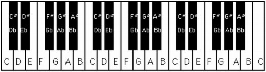 Learn to play piano basics review
