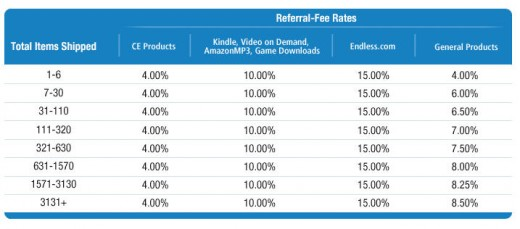 Amazon Commission Structure - Referral Rate Table