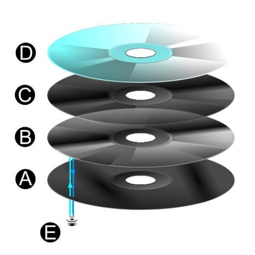A CD has four layers as shown in this Image. Image Credit: Wikipedia