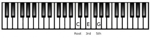 Gallery For u0026gt; G Chord Piano Finger Position