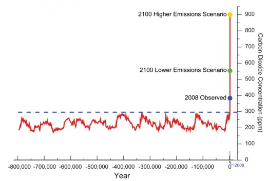Source: http://www.ncdc.noaa.gov/indicators/