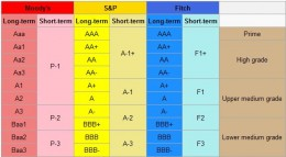 investment grade level from wikipedia