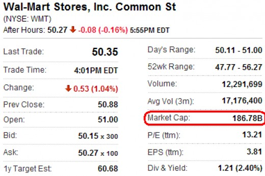 walmart stock overview from yahoo