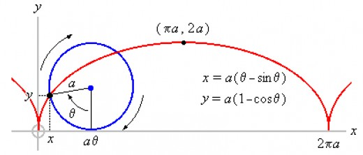 One challenge for the calculus is to canalize the motion of a cycloid.
