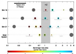 Of the hundreds of extra solar planets we have found, a few are in the habitable zones (indicated in gray in this illustration) of their stars. We don't actually know if these are suitable for life. Getting there is another major problem at this time
