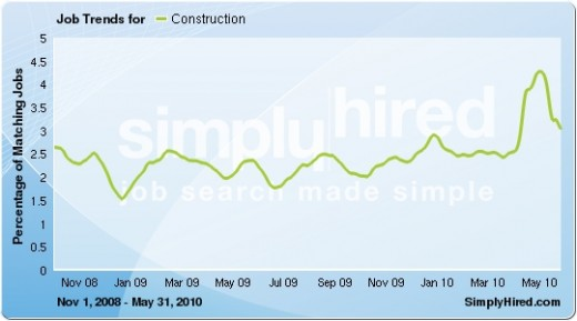 National comparison - 11% increase across America. Data provided by SimplyHired.com, a job search engine.