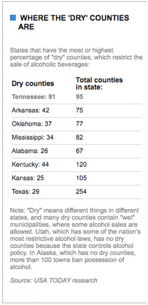 USA Today chart on dry counties and states