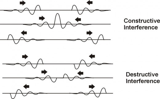 Fig. 4   The Results of Impulses Passing Through Each Other
