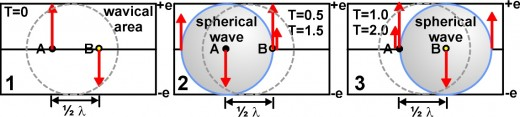 Fig. 5   A static wavical