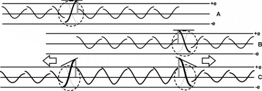 Fig. 9   Two positive charged wavicals repel each other