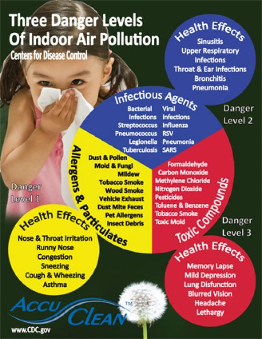 These days, especially in cities, air is not always pure. Pollution has many risks besides interfering with oxygen levels.