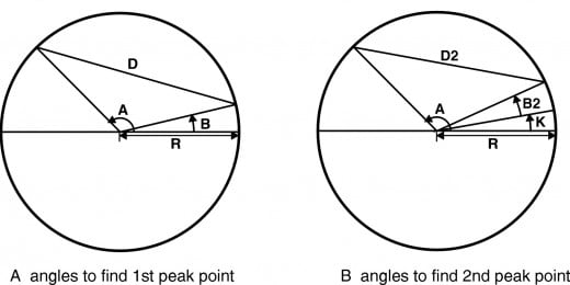 Fig. A-2 Angles to find peaks