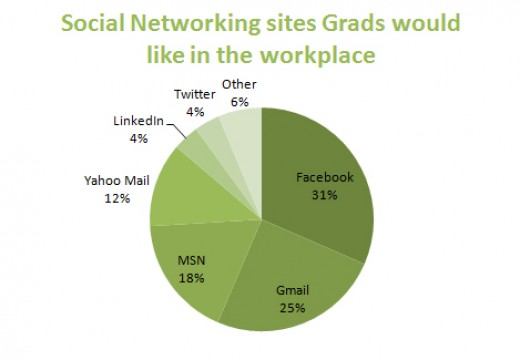 Source: http://static.gradconnection.com.au/img/blog/social-networking-sites-graduates-would-like-to-see-in-the-workplace-facebook-twitter-msn-gmail.jpg