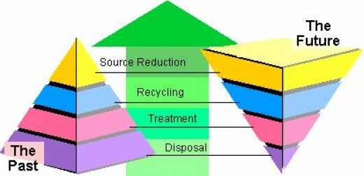 how is waste disposal effective