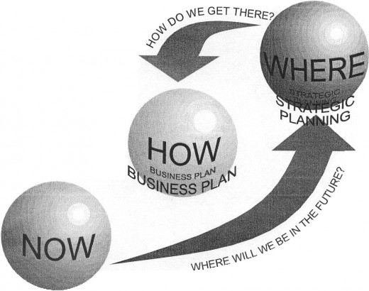 This business planning model can be applied to the Planning and Direction stage of HUMINT Operations