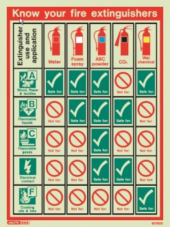 Fire Evacuation Plan in a hospital:  10 Things and More to Consider in Making One