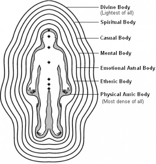 This picture, taken from the Internet, depicts the various layers which surround and interpenitrate our bodies. When you've been meditating for a number of years you can actually begin to feel some of these layers around you.