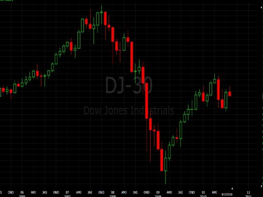 Dow Jones Crash
