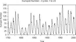 the periodic change in sunspots has been observed long enough for us to establish the periodicity of the sun and the resulting effect on the earth;s climat