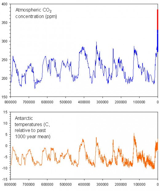 This chart maps out the last 8 great climate cycles where there are 8 great ice ages with interglacial periods of 10,000 to 12,000 years. According to this, we should be now heading into a 90,000 year long ice age.