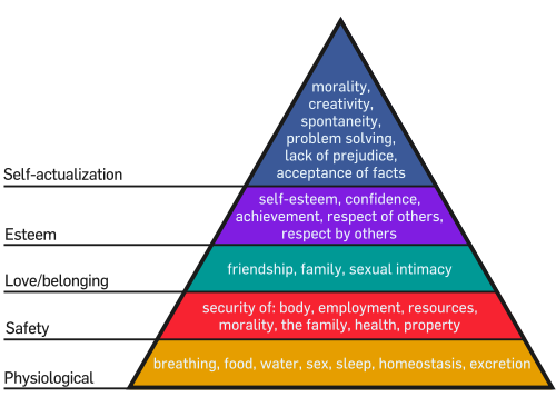 Maslow's Hierarchy of Needs. Image from Wikipedia