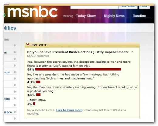 89% of the people in this poll feel that the things President Bush has done justify impeachment