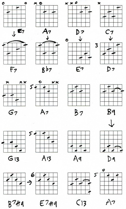Guitar u00bb Guitar Chords E7 - Music Sheets, Tablature, Chords and Lyrics