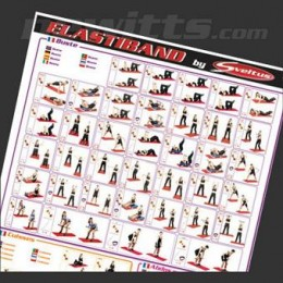 Exercise Resistance Band Chart of Various Exercise Movements