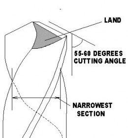 Drill Bit with Cutting Angle and Lands