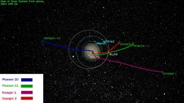 This is an overview of the paths of the two Voyagers and two Pioneers as they leave the solar system. The Voyagers launched earlier have gone deeper into intestellar space.