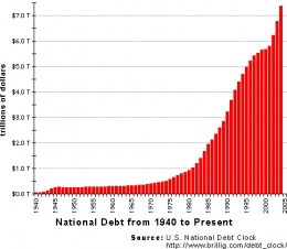 The US can not afford to spend like it has been for much longer.