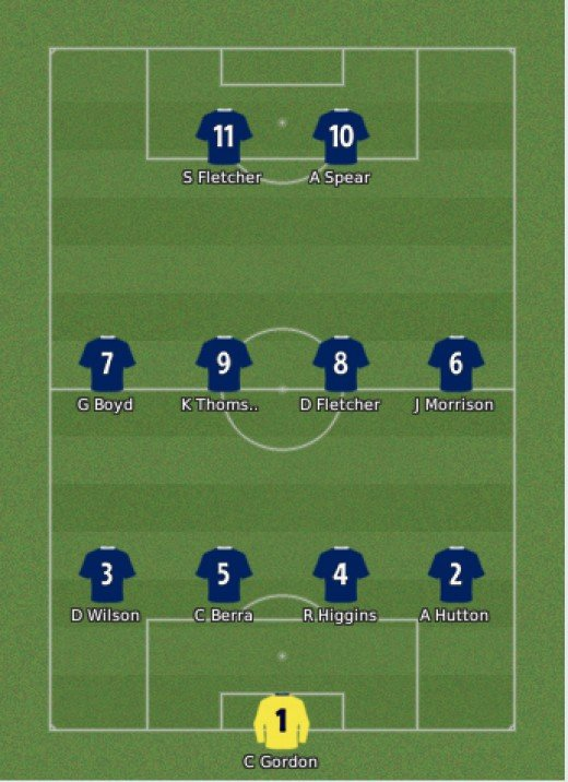 4-4-2 formation