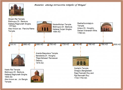I have prepared a timeline for the best looking terracotta temples of Bengal. Five are in West Bengal and one is in Bangla Desh. These temples have been constructed over a period of 150 years. The artwork is exquisite and storytelling in the panels
