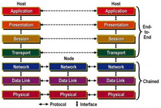 Network Architectures : Layers of OSI model and TCP/IP model ...