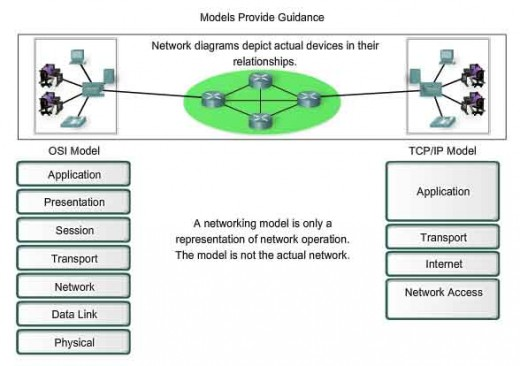 Network Architectures   Layers Of Osi Model And Tcp  Ip Model