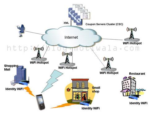 Wi-Fi Web