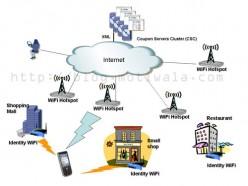 Wi-Fi A Revolutionary Technology