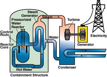Various plants used for generation of electric power nuclear reactor the nuclear fission reaction occurs in a nuclear reactor the enriched fuel is used in the reactors in the form of rods ccuart Gallery