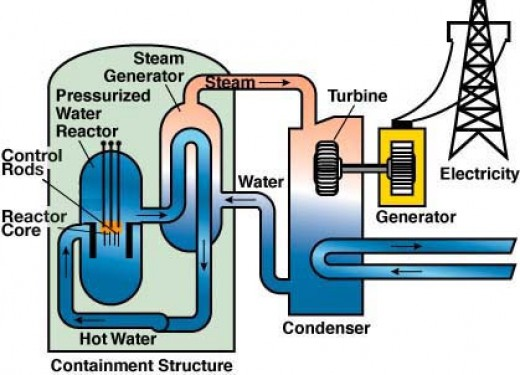schematic of a nuclear power plant html with Understanding Nuclear Power Part 3 on Chernobyl Disaster 12316158 likewise Wiring Diagram For Electric Stations in addition 20090828261702500 furthermore Stock Photo Drawing Schematic In  mand Centre Building Of Soviet Duga Radar 138941202 besides Fossil Fuel Power Plant Diagram.