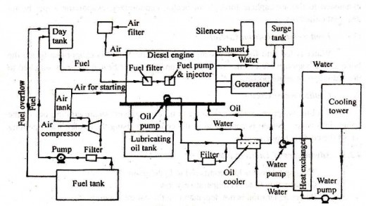final year thermal engineering projects diesel power plant rh finalyearthermalengineeringprojects blogspot com diesel power plant layout and working pdf diesel power plant schematic