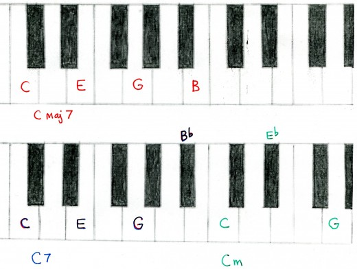These chords are colour -coded, for C maj7 play all the notes in red.