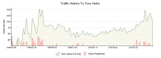My Traffic on hubpages