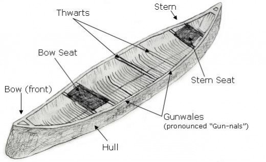 Source: http://www.canoeingbasics.com/wp-content/uploads/2009/12/canoe-anatomy-web.jpg