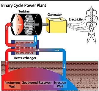 Figure 6. Binary Cycle Power Plant