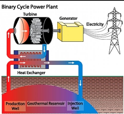 Figure 6. Binary Cycle Power Plant