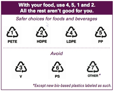 Look for these symbols and numbers on your plastic containers.