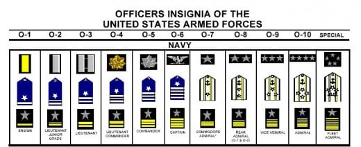 US Navy Officer Insignia Chart