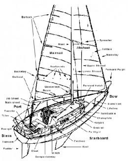 Source: http://www.catamaranvega.com/vega/sailing/02/boat.gif