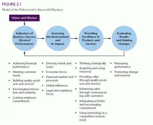 Figure 1  Fry & Hattwicks Integrative Model of Business