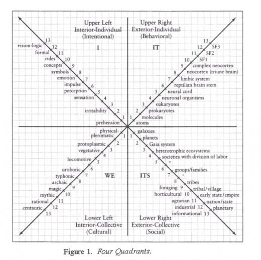 Figure 2  Wilbers Integral Map